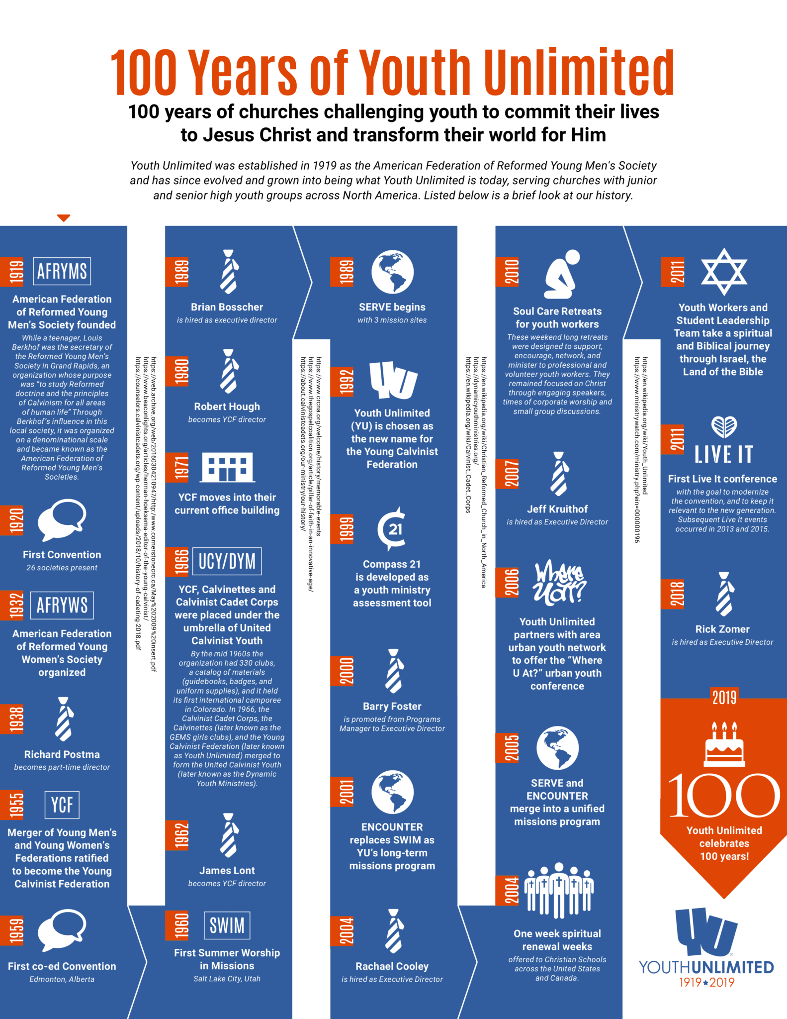 Youth Unlimited 100 Years History Infographic